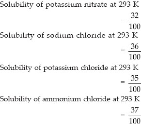 NCERT Solutions : Is Matter Around Us Pure (Chemistry) Class 9