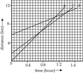 NCERT Solutions : Motion (Physics) Class 9