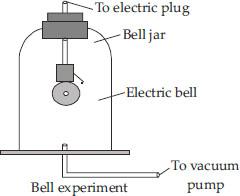 NCERT Solutions : Sound (Physics) Class 9